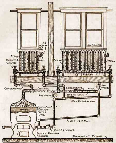 1. Diagram showing a two-pipe, two-valve heating system