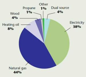 1. Chart shows natural gas and electricity dominated household heating in 2007