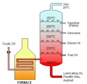 1. Diagram of a fractioning tower that separates the components of crude oil