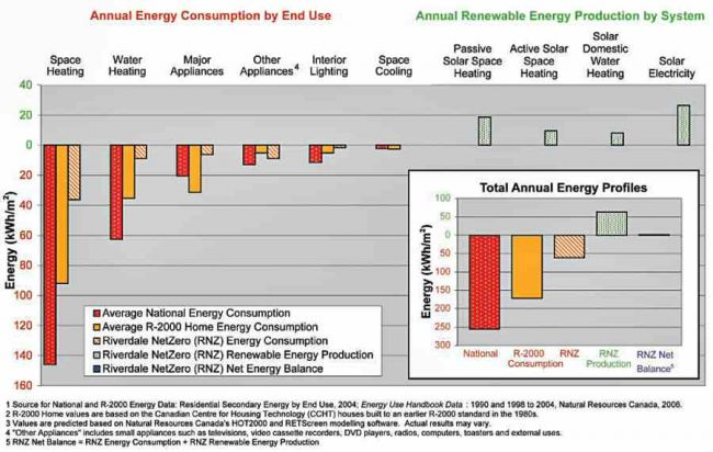 2. Pictured chart shows the NetZero house produced more than it used